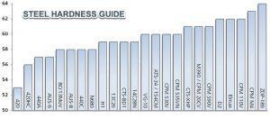 Steel-Hardness-Chart
